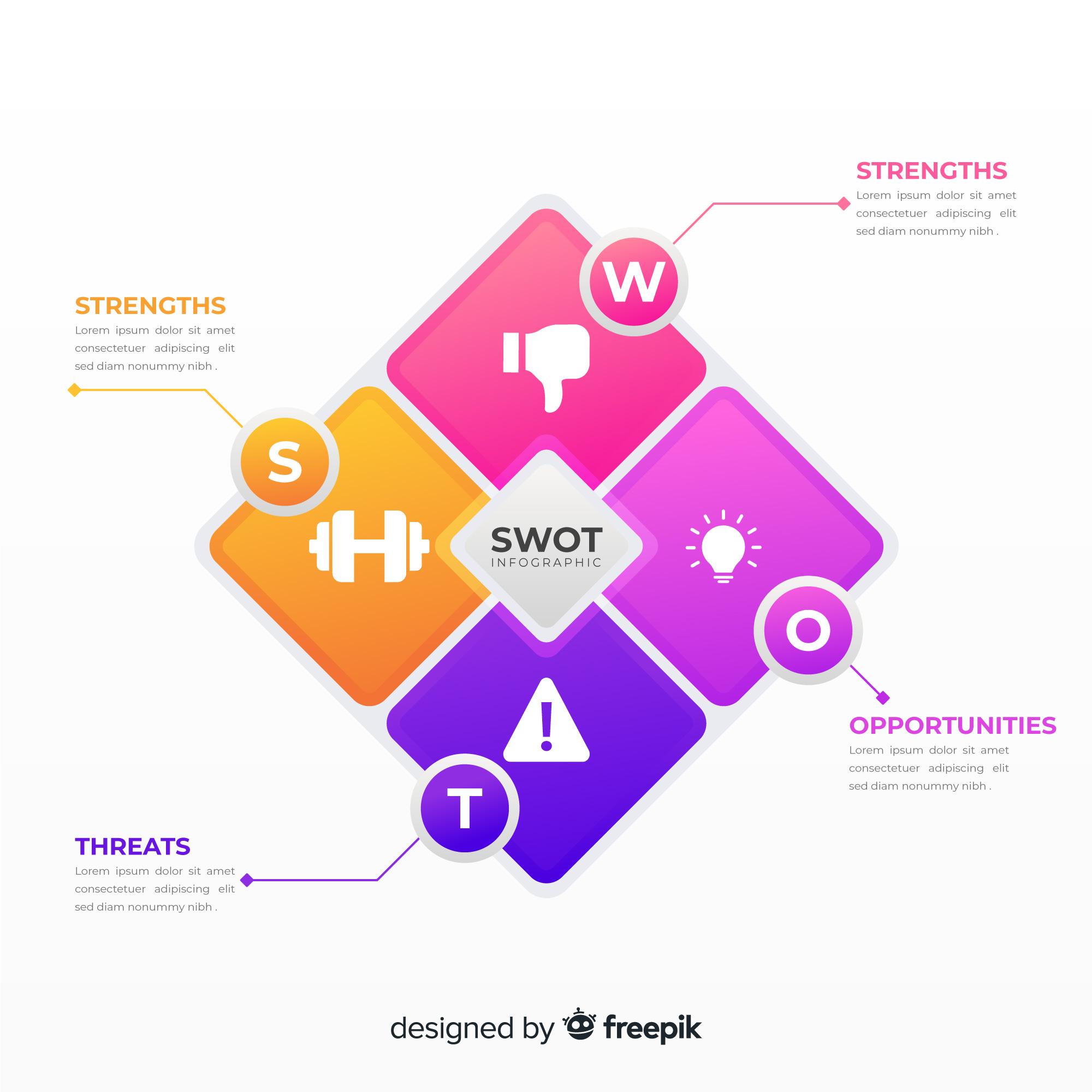 SWOT (GZFT) Analizi Eğitimi